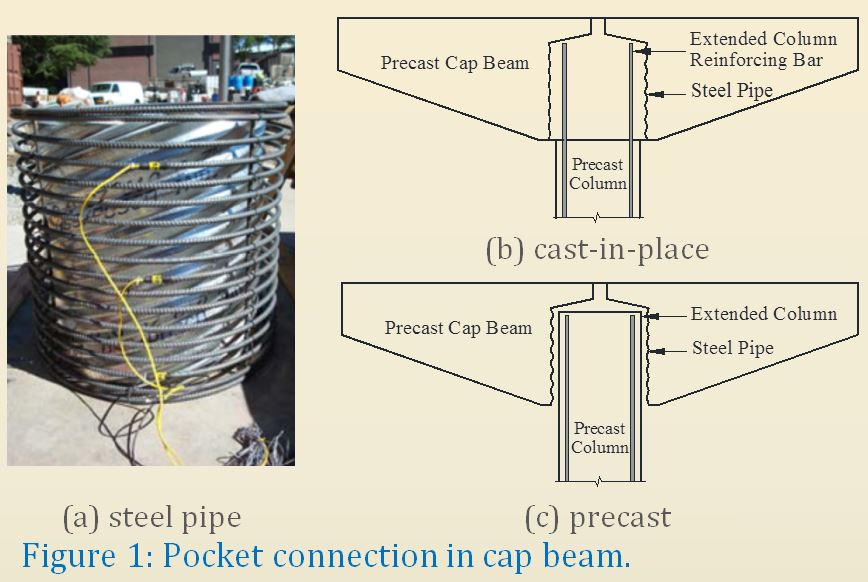 Behavior And Design Of Precast Bridge Cap Beams With